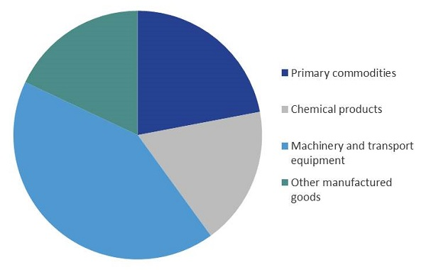 Figure 1: US imports by broad category