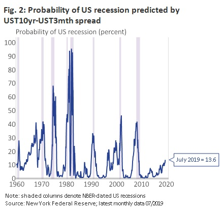 Probability of US recession
