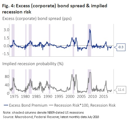 Implied recession risk