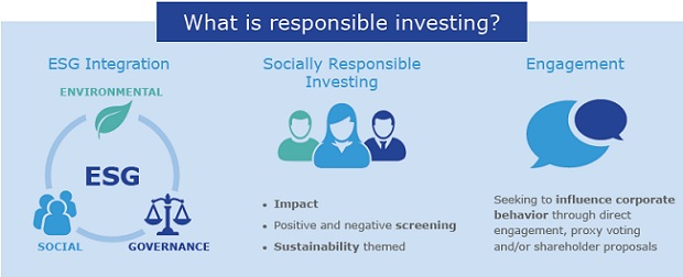 What is responsible investing?
